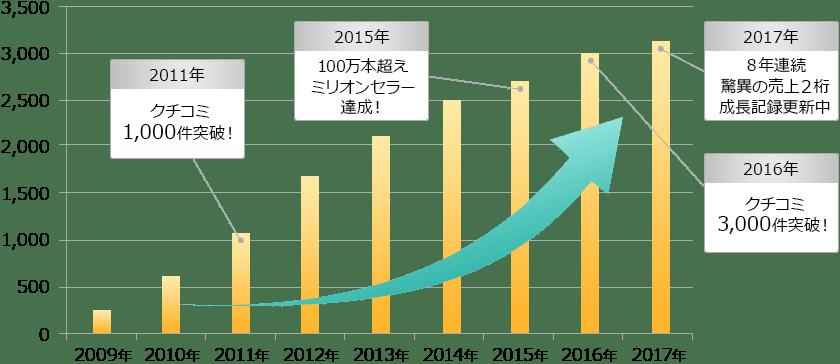 2011年クチコミ1,000件突破!2015年100万本越えミリオンセラー達成!2016年クチコミ3,000突破!2017年8年連続驚異の売上2桁成長記録更新中!
